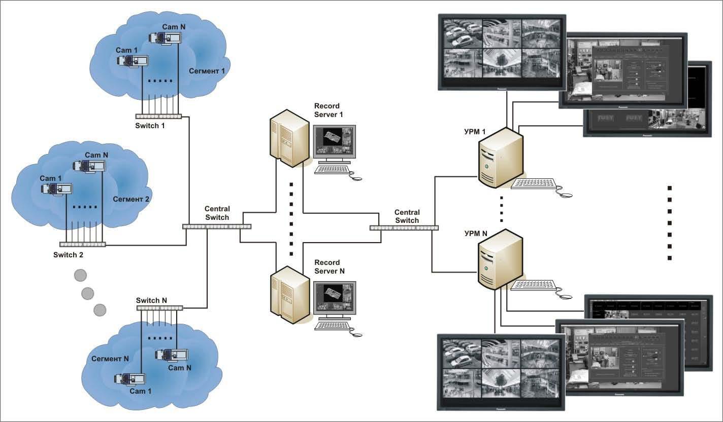 Схема системы видеонаблюдения на объекте